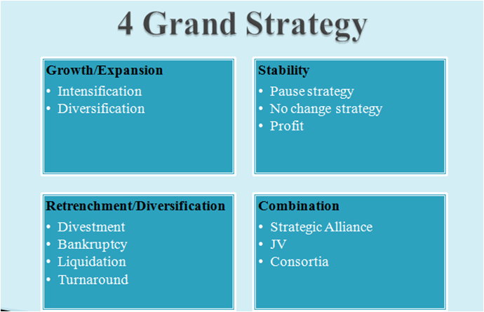 Concept of Corporate Strategy - LearnINT